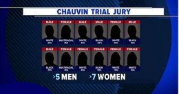 How Much Did Jury Intimidation Play a Part in the Chauvin Verdict?